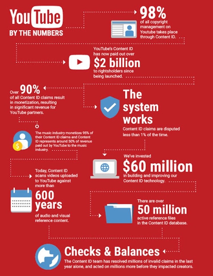 youtube content id infographic